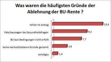 Umfrage unter Versicherungsmaklern - Quelle: procontra   Fachmagazin für Finanzprofis, www.procontra-online.de