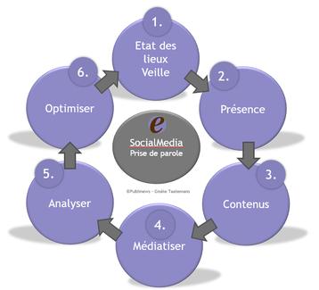 strategie SocialMedia