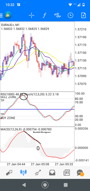 1 minute Scalping with RSI and Stochastic- Mobile Forex Strategy