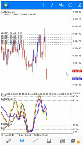 5 minutes scalping with triple stochastic