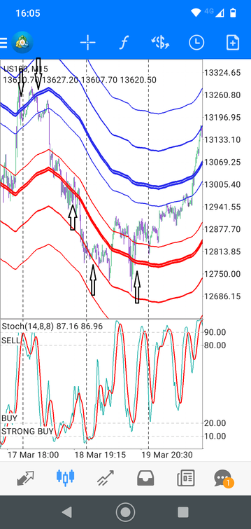 Envelopes with Stochastic. Day Trading Strategy For Mobile.