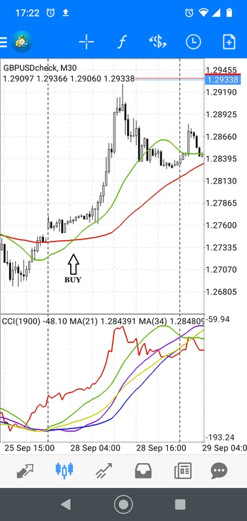 Best Forex Strategy Mobile