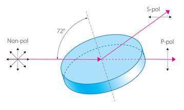 広帯域薄膜ポラライザーの原理