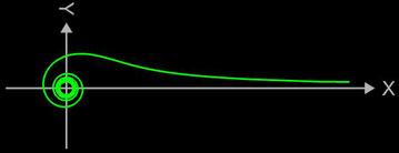Lituus-Spirale mit Ast für große x-Werte