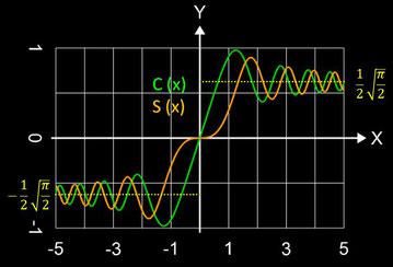 Fresnel-Integral S(x), C(x)