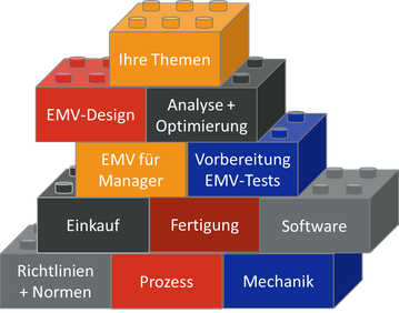EMV Seminar Baukasten
