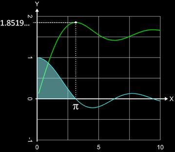 Integralsinus von 0 bis pi
