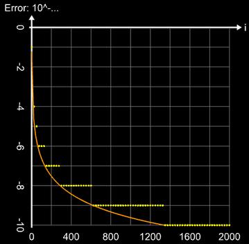 Iterative Bestimmung von Pi nach Euler - Konvergenzverhalten