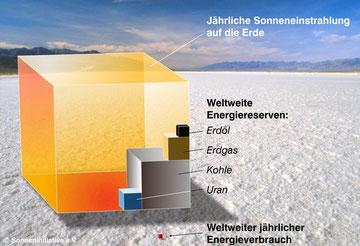 Die Sonne stellt alle anderen Energieformen in den Schatten