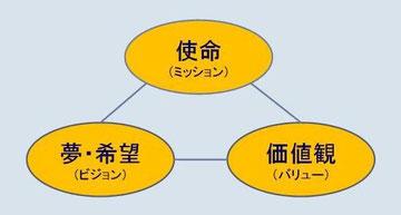経営理念の構成要素