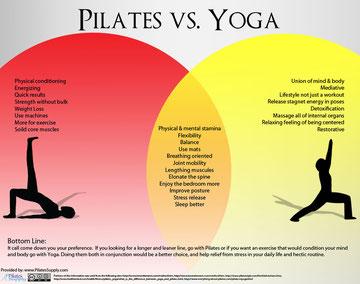 le Pilates vs Yoga