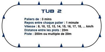 Tub II
