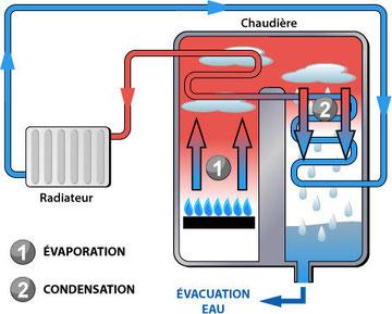 Chaudière à condensation à gaz