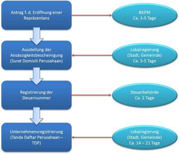Prozess Repräsentanz Gründung Indonesien