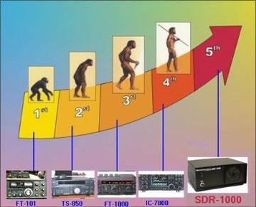 Evolución de los transceptores de radioaficionado.