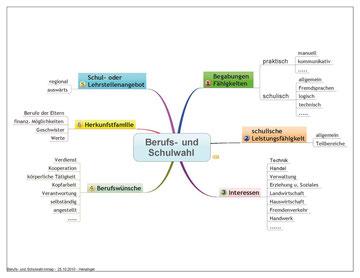 Übersicht der Faktoren die die Schul- und Berufswahl beeinflussen