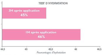 Prueba de Hidratación