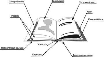 Конструкция книги в переплётной крышке