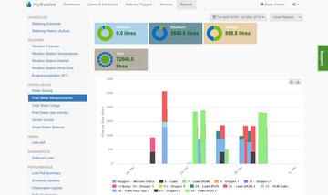 Statistiken und gute Übersicht auf der Plattform