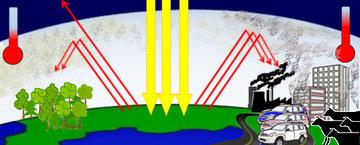 Treibhauseffekt Grafik