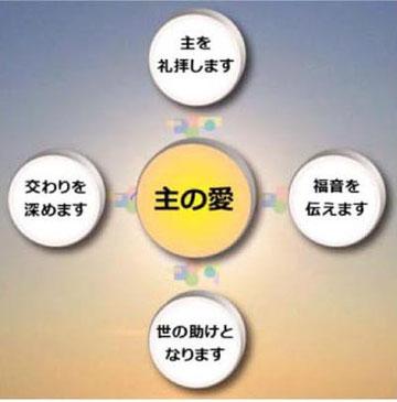 目標宣言のイメージ