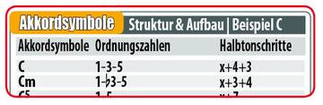 Akkordsymbole lesen lernen (Tabelle)