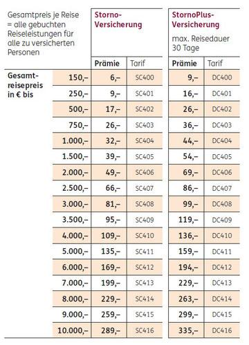 Deutschland-Reiseversicherung: Preise für die Reiserücktrittskosten-Versicherung für Reisen in Deutschland