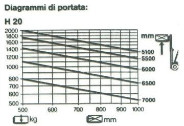 Diagramma di carico Linde H20