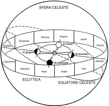 Figura 2.11 - Movimento appartnte del Sole attraverso le costellazioni