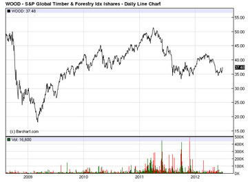 S&P Global Timber and Forest Index