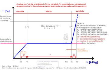 Diagramma t-h (a cura di: Beniamino Muscatello)