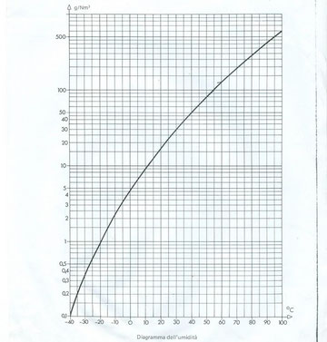 Diagr. % u. r. - 800 x 600