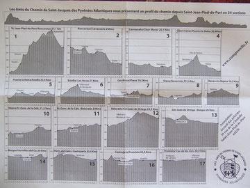Höhenprofil und die ersten Etappen