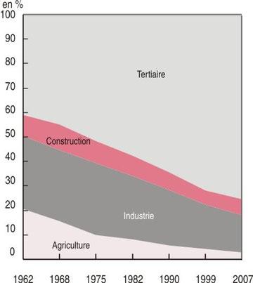 Répartition récente de la population active en France - Source INSEE