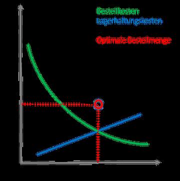 Optimale Bestellmenge grafisch darstellen