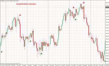 BuySellWait Indicator