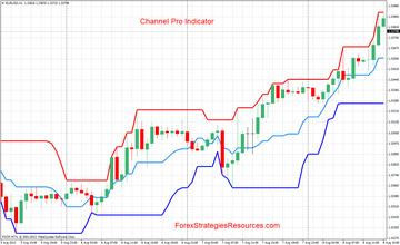 Channel Pro mql4 Metatrader indicator