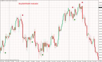BuySellWait4 Indicator