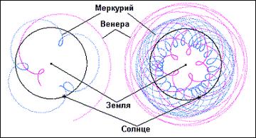 Рис. 1. Геоцентрическая система. Орбиты Меркурия и Венеры за 1 год и за 8 лет.