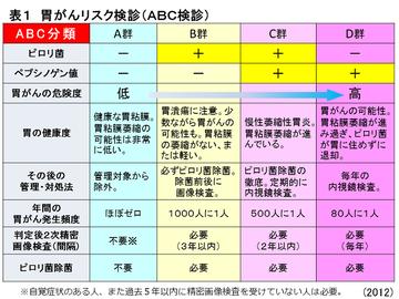 特定非営利活動法人日本胃がん予知・診断・治療研究機構ホームページより