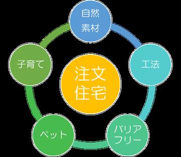 株式会社タウンホーム 横浜 の 注文住宅