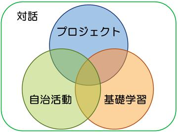 カリキュラム概念図