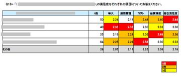 ローデータCSVファイル見本(カテゴリ別満足度)
