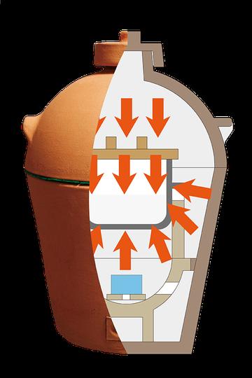 小田式ミニ蒸しかまど・美味しさの秘密・蒸らし中の内部断面図