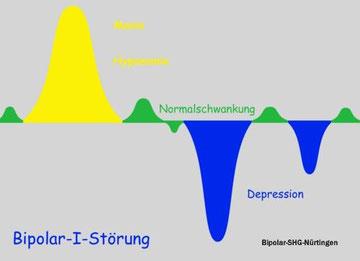 Bipolar-I-Störung: Gelb: Manie, blau: Depression, grün: Normalschwankung