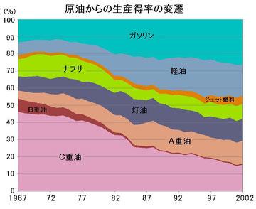 原油からの各成分の抽出割合