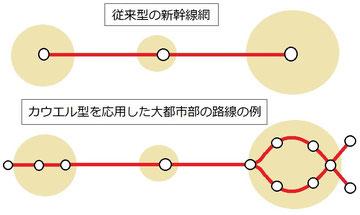 鉄道のネットワーク性を生かした新幹線路線網