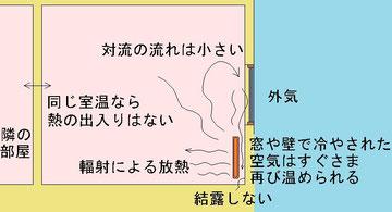 ラジエータの周囲の熱の流れ(本書 p457)