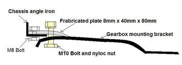 cross section of gearbox mount