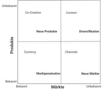 Abbildung 2: Wachstumsstrategien und der Marketing Mix